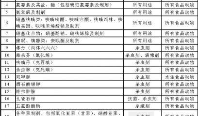 食品动物禁用的兽药及其他化合物清单