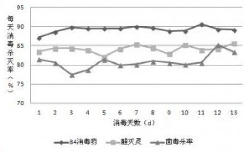 规模化牛场寒季消毒模式效果研究