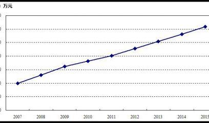 中国生猪蓝耳病疫苗市场现状及影响