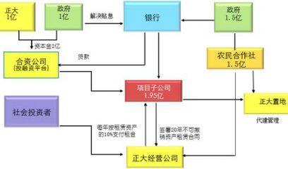"""以全产业链模式破发展困局——襄阳正大百万头生猪产业成就""""襄阳模式"""""""