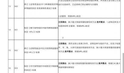 2018年兽药残留标准制修订申报技术要点