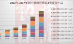 猪圆环病毒2型疫苗简报(2012-2018)