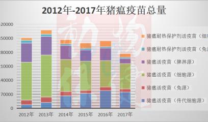 """""""哈兽维科""""特约【中国动物疫苗观察】之猪瘟疫苗市场份额(2012-2017)"""