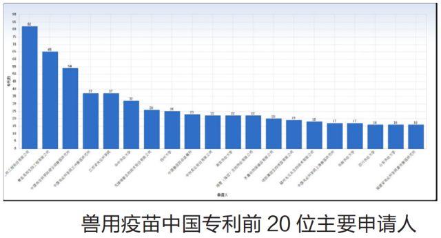 兽用疫苗领域中国专利分析