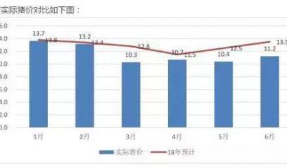 下修半年业绩降幅逾77%被问询,大北农感叹猪周期超预期
