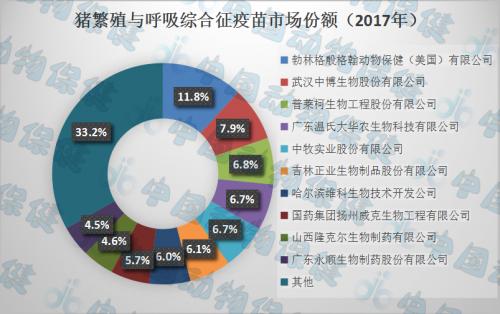 【中国动物疫苗观察】之猪常用疫苗市场前十