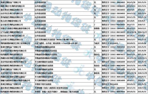 """""""哈兽维科""""特约【中国动物疫苗观察】之羊用疫苗(一)"""