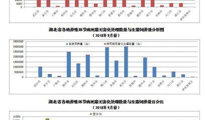 9月份湖北养殖环节无害化处理病死猪273201头 , 涉及183941养殖场