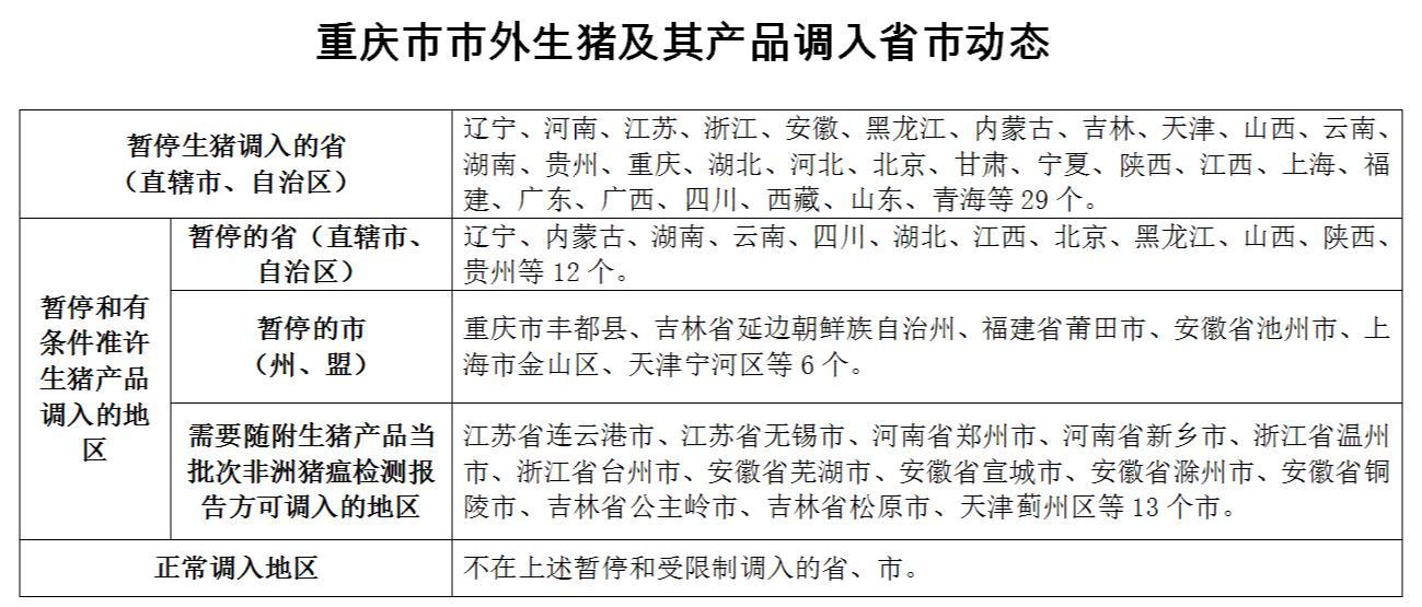 重庆市市外生猪及其产品调入省市动态 2018年12月10日更新