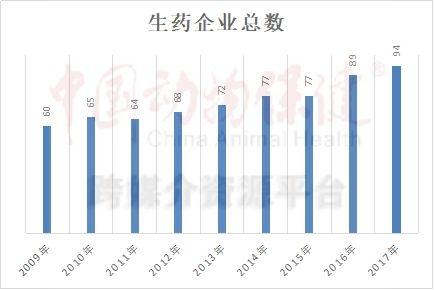 中国兽药十年(1):规模翻番增长放缓