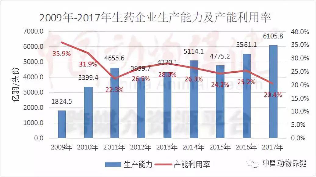 中国兽药十年(2):动物疫苗产能严重过剩【哈药疫苗特约】