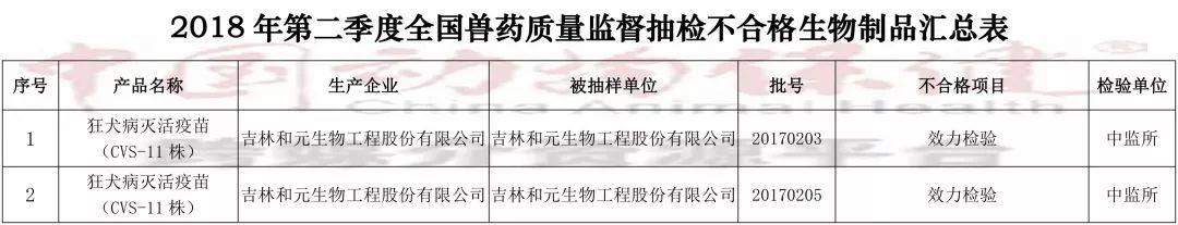 """018年兽药质量监督情况,36家企业为重点监控对象"""""""