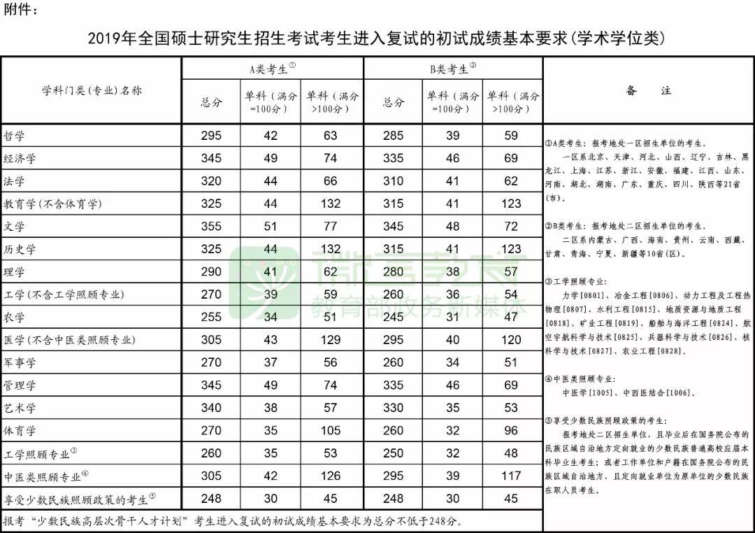 """019年考研国家线公布!"""""""