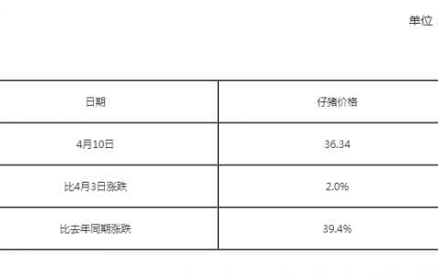 全国500个农村集贸市场仔猪平均价格(4月10号)