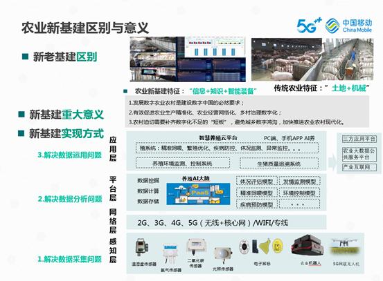 新基建赋能智慧农业数字化发展——徐晓东精彩演讲《新基建、新消费、新动能》